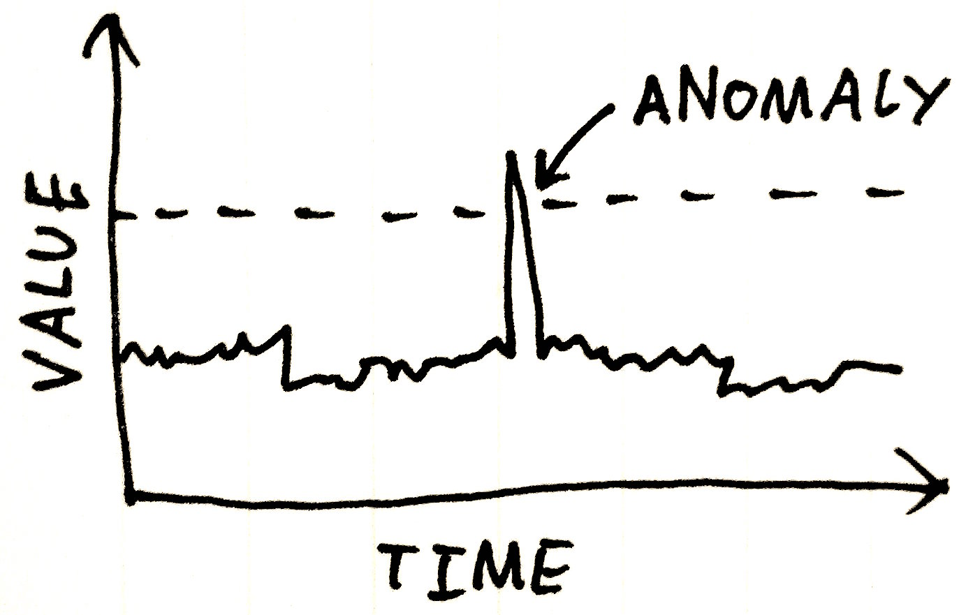 anomaly detection